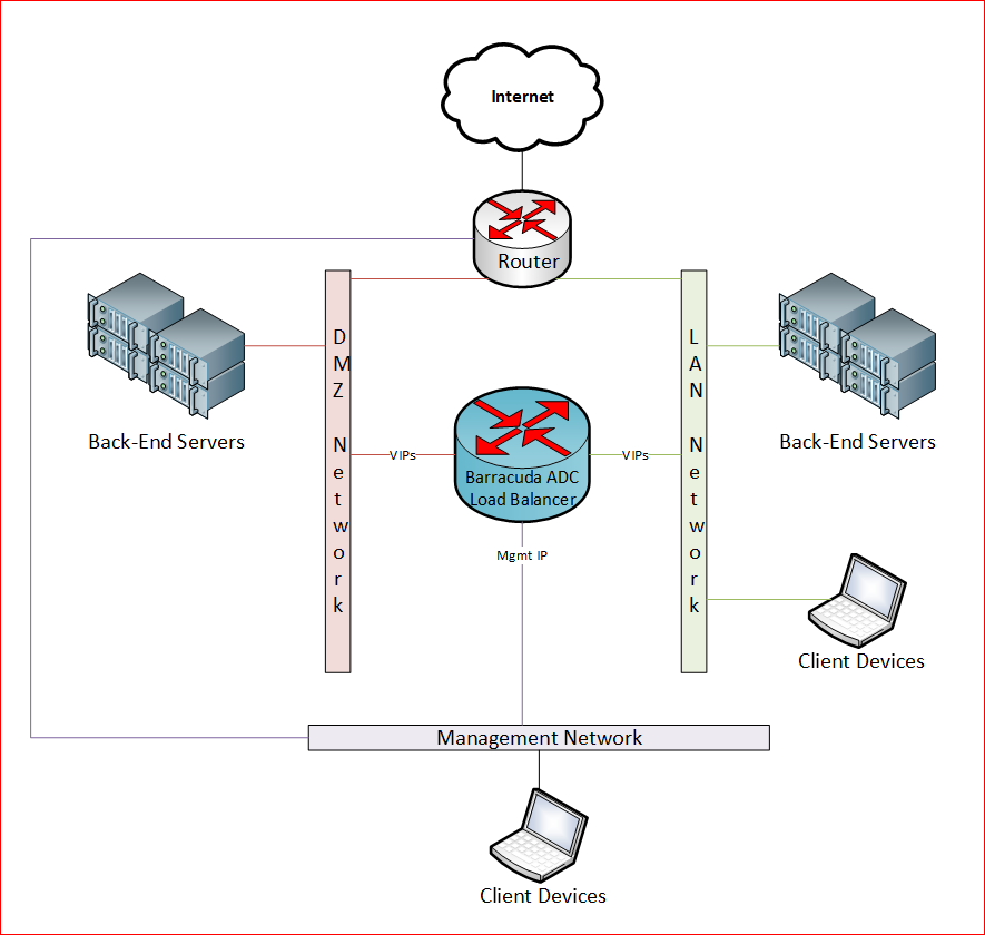 Barracuda ADC in Multiple Networks