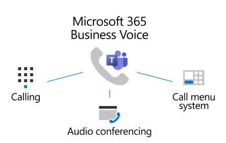Review of Teams Microsoft Business Phone System 2021