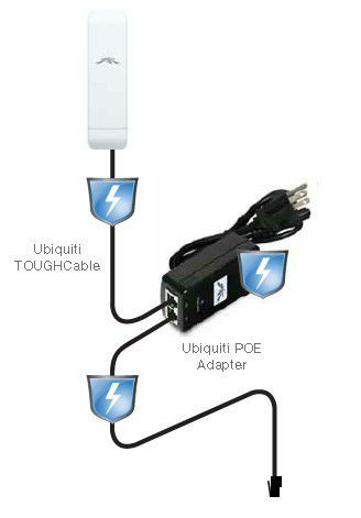 Ubiquiti with PoE Injector
